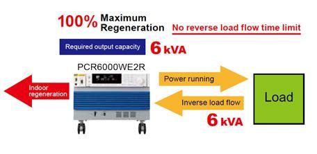 100% Regeneration Capability, No Time Limit