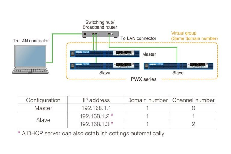 Basic configuration with LAN interface and VMCB (example)