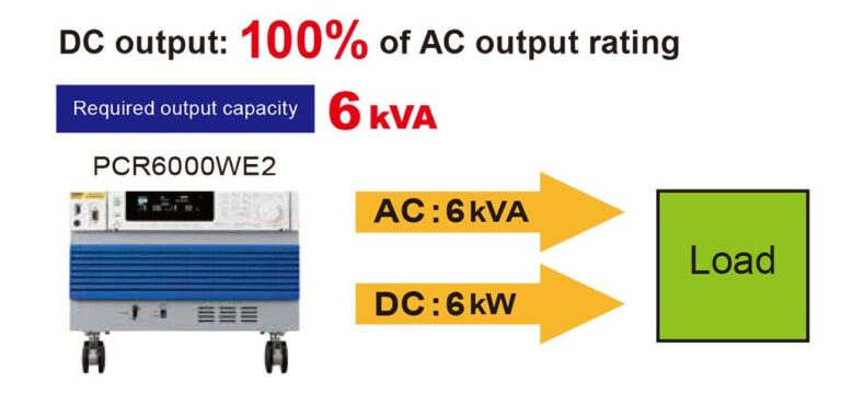 DC Output 100% of Rated Power