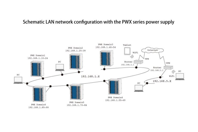 Equipped with standard LAN interface and optional VMCB function to support network-based remote control and monitoring