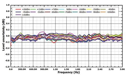 High Amplitude Accuracy