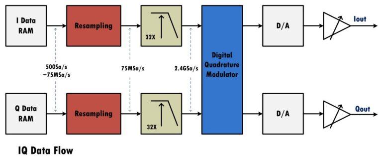 IQ Modulation (optional)
