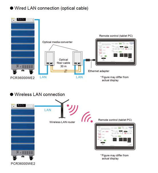 LAN, USB, RS232C Standard Digital Interface