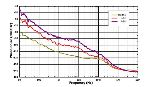 Low Phase Noise