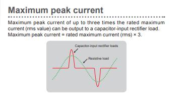 Maximum Peak Current