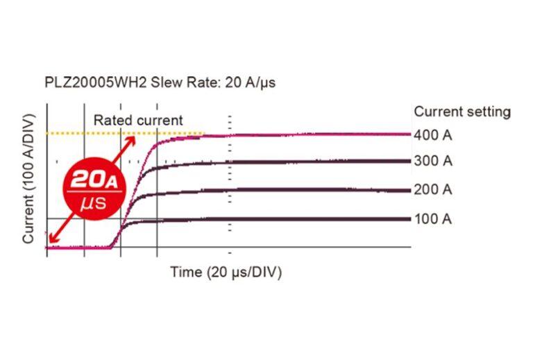 Maximum Slew Rate of 20 Aμs