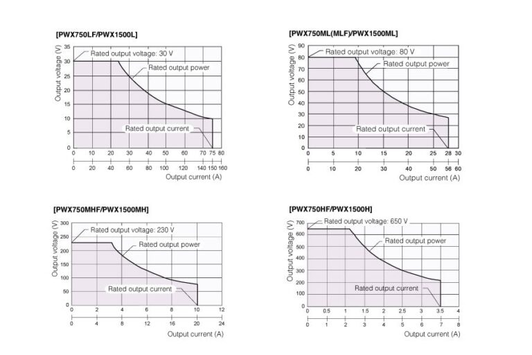 Operating Range 3 times output power rating