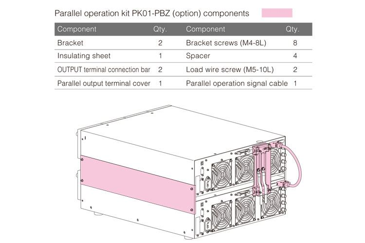 Parallel operation function