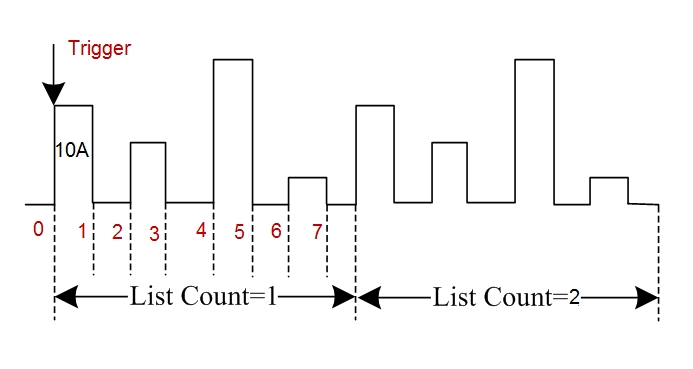 Simplify complex sequencing using the list operation function