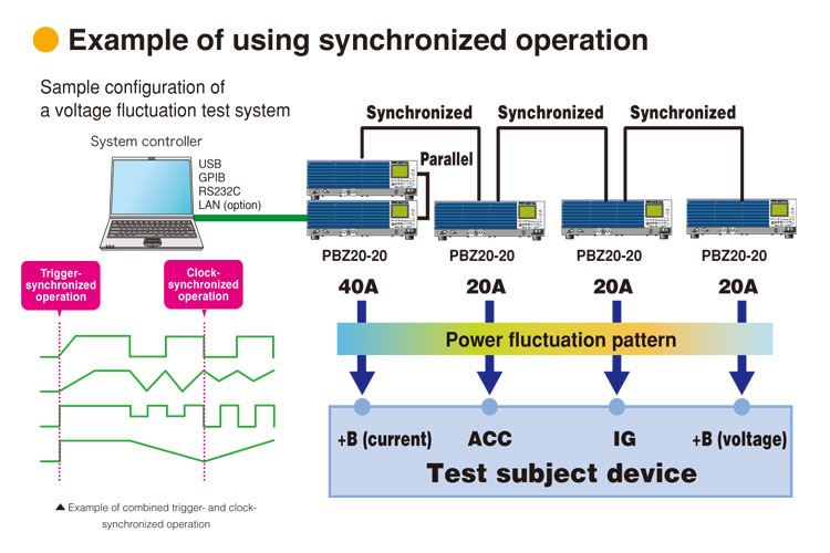 Synchronised operation function