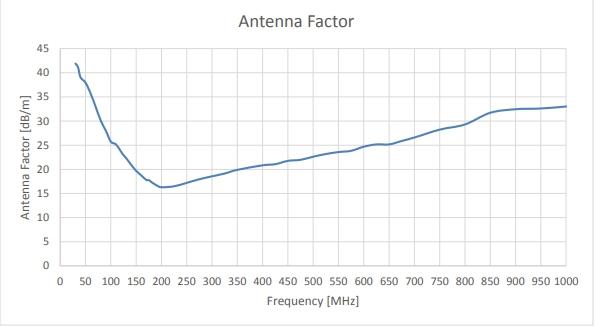 Antenna Factor