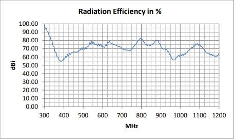 Radiation Efficiency in %