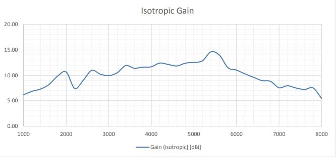 Isotropic Gain