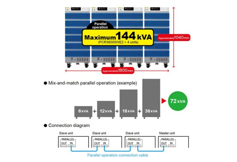 Up to 144 kVA with Parallel Operation