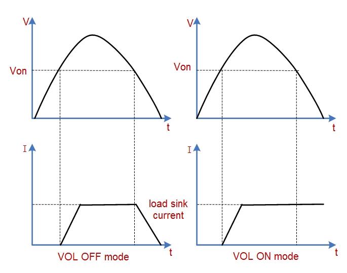 Voltage threshold function
