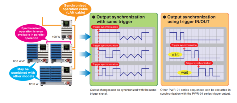 Sequence Function/Synchronised Operation Concept Map